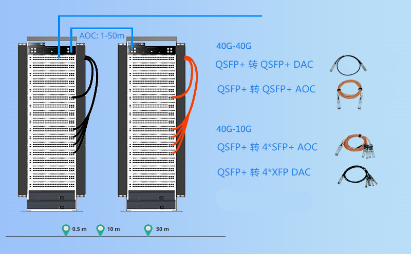 40G QSFP + AOC cable VS 40G SR4 QSFP + optical module